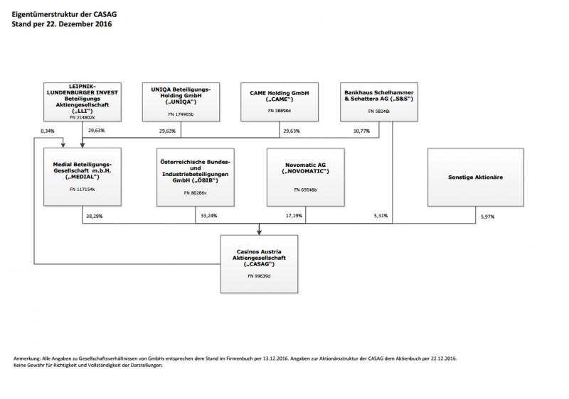 Beteiligungen und Anteilseigner Casinos Austria AG