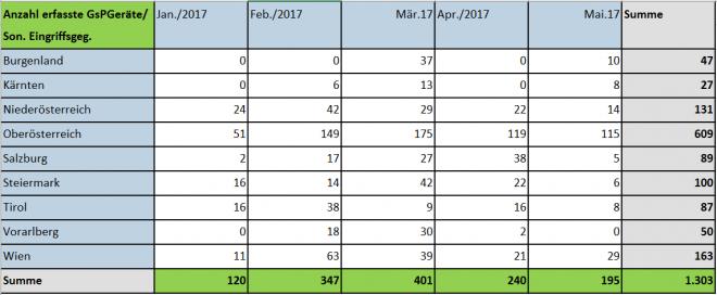 Anzahl erfasster Glücksspielgeräte bis 31.05.2017