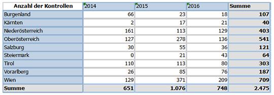 Anzahl der Kontrollen von Glücksspielgeräten durch die Finanzpolizei 2014 bis 2016. Quelle: BMF 2017, S.40.
