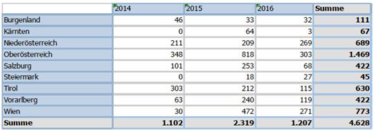 Beschlagnahmte Geräte 2014 bis 2016. Quelle: BMF 2017, S.42.